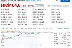 美团点评股价创新高 市值突破6000亿港元