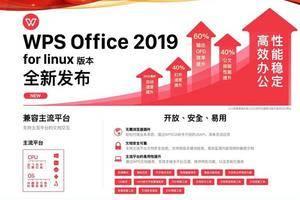 WPS Linux版与国产统一操作系统UOS完成适配:体验追上Wintel