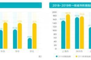 2020中国企业招聘指数报告发布:校招布局需因地制略