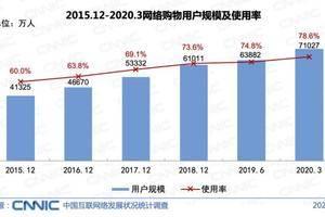 中国互联网报告:我国网购用户规模达7.10亿 下沉市场成重要增量市场