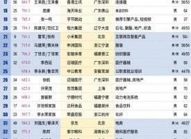 新财富500富人榜揭晓:马云位居榜首 黄峥首入前十