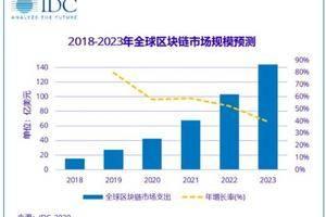 IDC预测:受新冠疫情影响 2020年全球区块链市场整体支出减少42.8亿美元