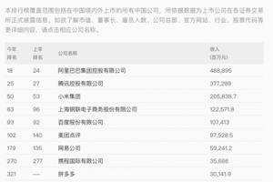2020年《财富》中国500强发布:小米位列互联网服务公司前三强