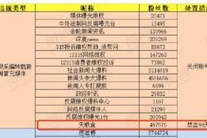 天眼查官方微博被禁言90天 因违规采编转载新闻冒充媒体