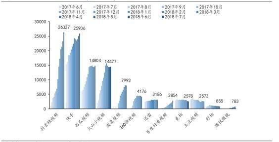 2017年6月~2018年7月短视频平台MAU(单位:万元) 资料来源:艾瑞咨询、兴业证券研报2018.09.09