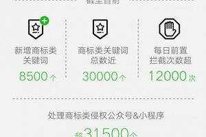 微信:2019年超3.15万个商标侵权公众号小程序被处理