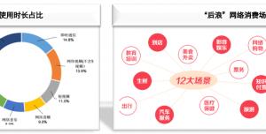 """返利网联合哈啰出行发布""""后浪""""专题报告:35%用户购买出行月卡/折扣券"""