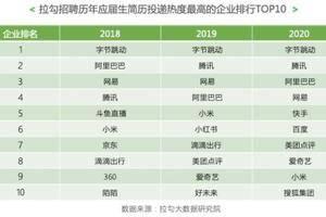 2020互联网行业秋招报告:字节跳动连续三年居投递热度榜首